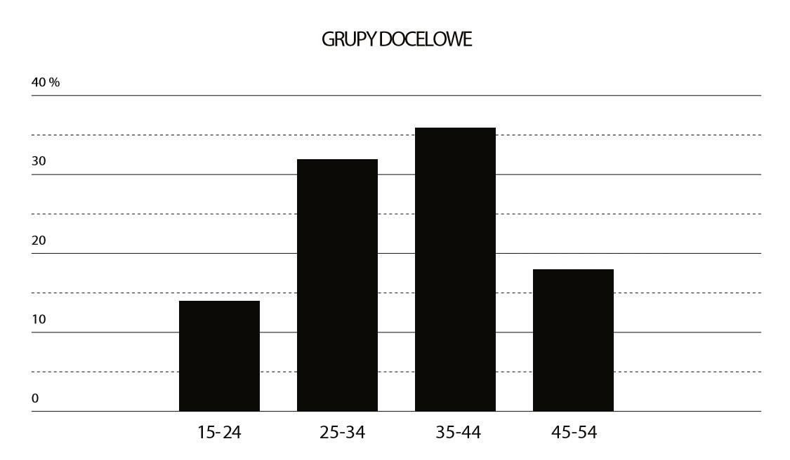 Wykres - Grupa docelowa dla okularów Gianfranco Ferre