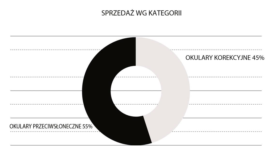 Wykres – Sprzedaż okularów Gianfranco Ferre wg kategorii